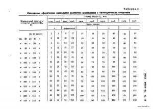 зазоры подшипников качения таблица